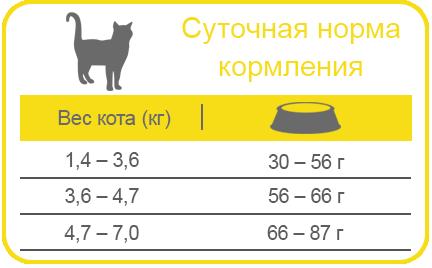 EQUILIBRIO   Cухой суперпремиум корм для длинношерстных кошек   ЭКВИЛИБРИО