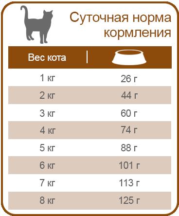 Корм Equilibrio Veterinary Cat ИНТЕСТИНАЛ