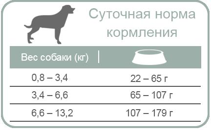 EQUILIBRIO | Cухой суперпремиум низкокалорийный корм для собак мини и малых пород | ЭКВИЛИБРИО