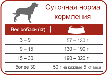 EQUILIBRIO   Корм для собак всех пород с чувствительным пищеварением   ЭКВИЛИБРИО