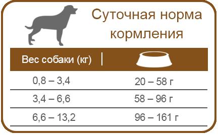 Cуперпремиум корм рекомендован для пожилых или малоактивных собак мини и малых пород старше 7-ми лет и весом от 0,8 до 13,2 кг   Грандорф